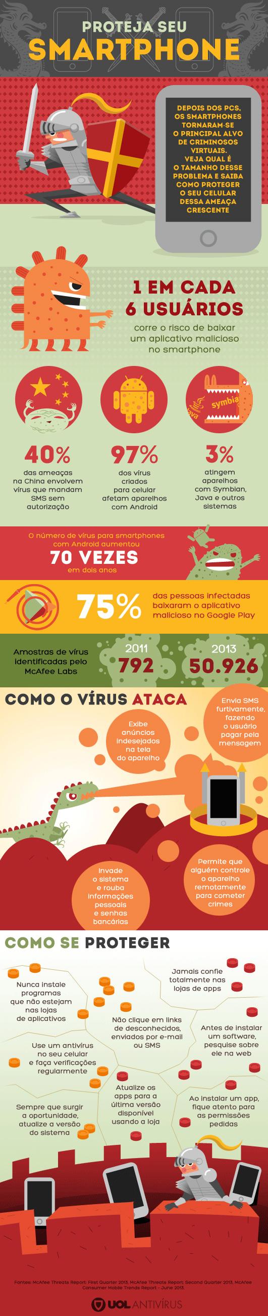 Fonte: http://seguranca.uol.com.br/antivirus/infograficos/proteja-seu-smartphone.html