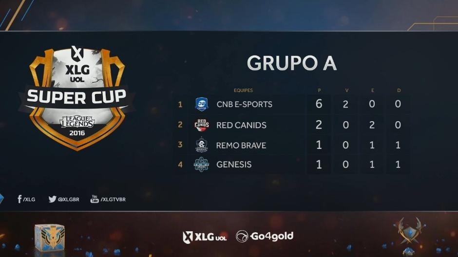 Tabela Grupo A