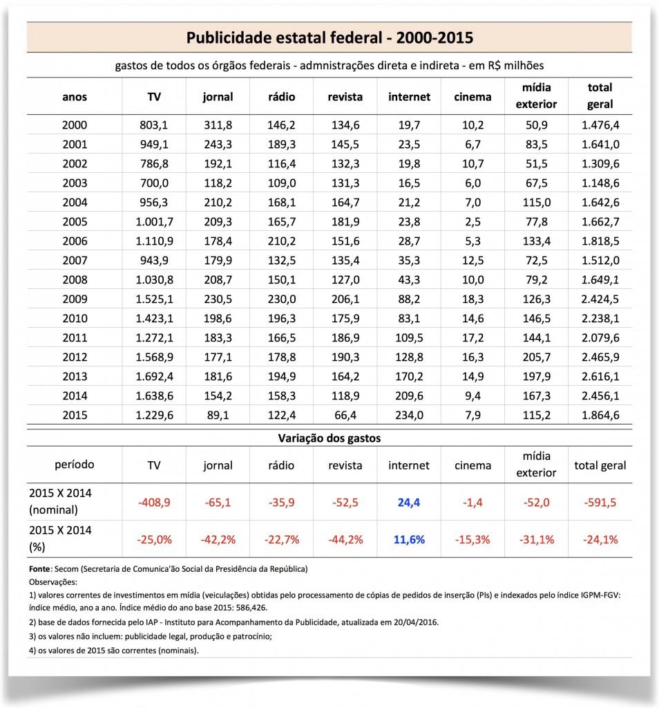 Publicidade-estatal-direta-e-indireta-2000-2015