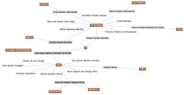 Site mostra quem são e como se relacionam os que mandam na economia do país