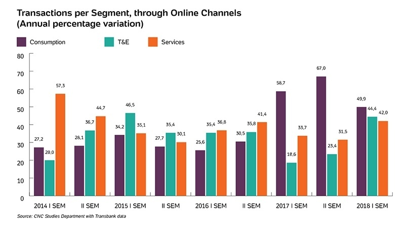 Following the growth of e-commerce in Chile, online payments increase 36.8%
