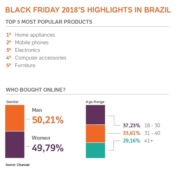 What is the busiest season for e-commerce in Brazil: Black Friday or Christmas?