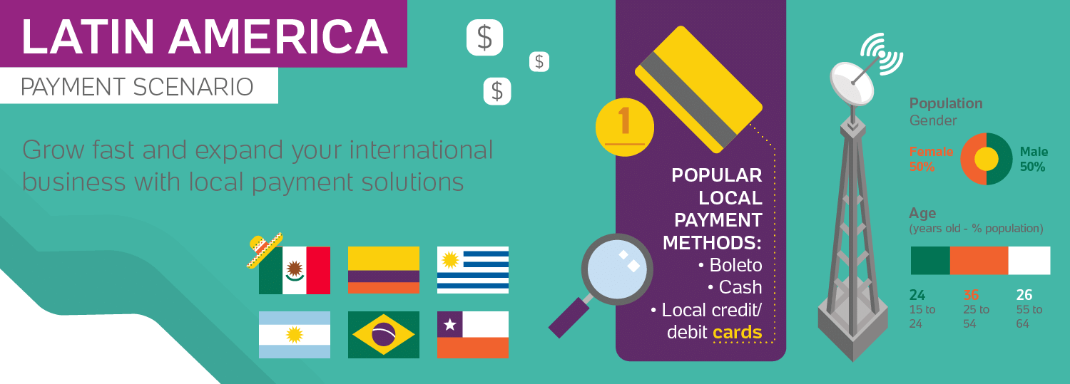 Infographic - Payment Methods in Latin America