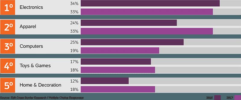 How Brazilian customers buy on international e-commerce sites