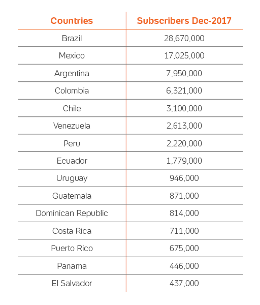 The Internet in Latin America