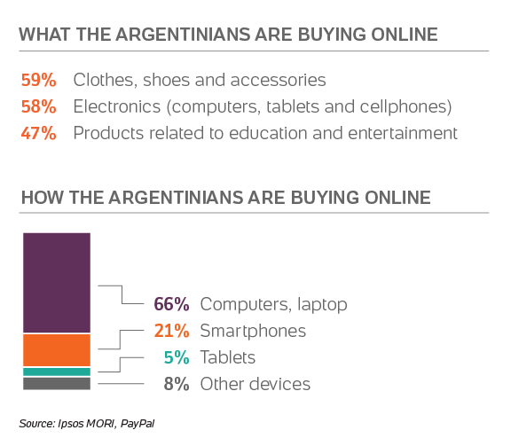Purchases on international websites grow 43% in Argentina